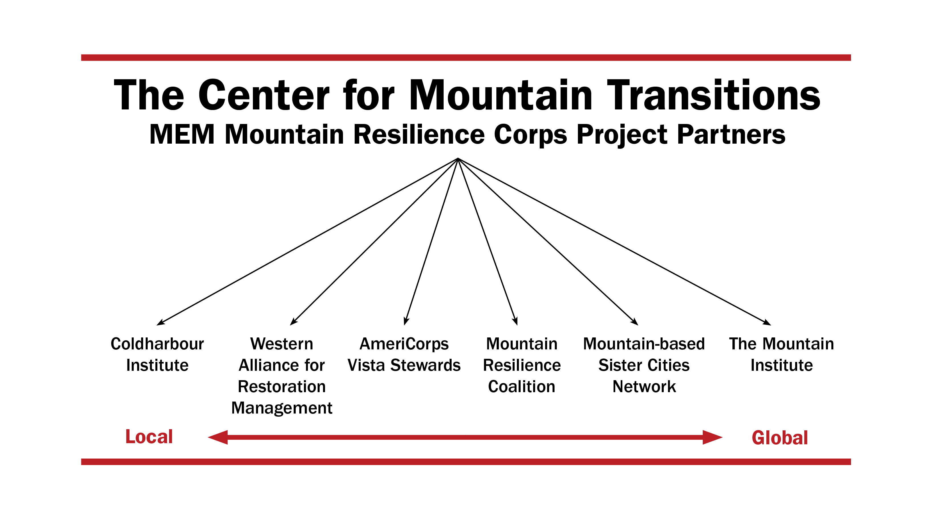 Local through global partners of the Center for Mountain Transitions and the MEM Mountain Resilience Corps Project: Coldharbour Institute, Western Alliance for Restoration Management, AmeriCorps Vista Stewards, Mountain Resilience Coalition, Mountain-base