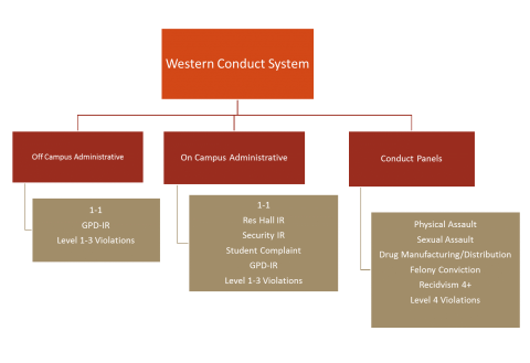 conduct system
